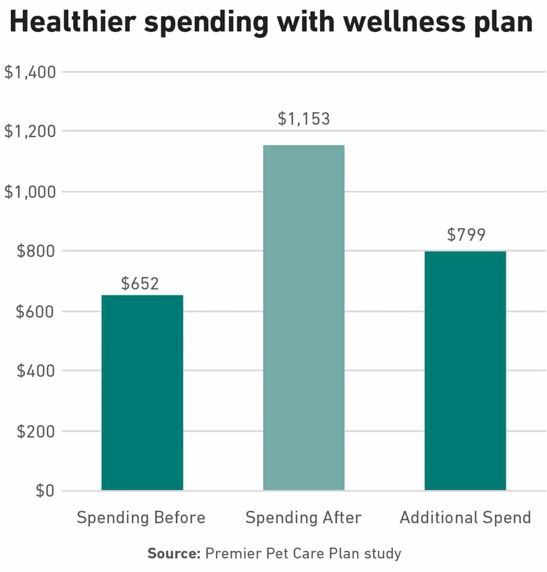 Chart of pet wellness plans spending.