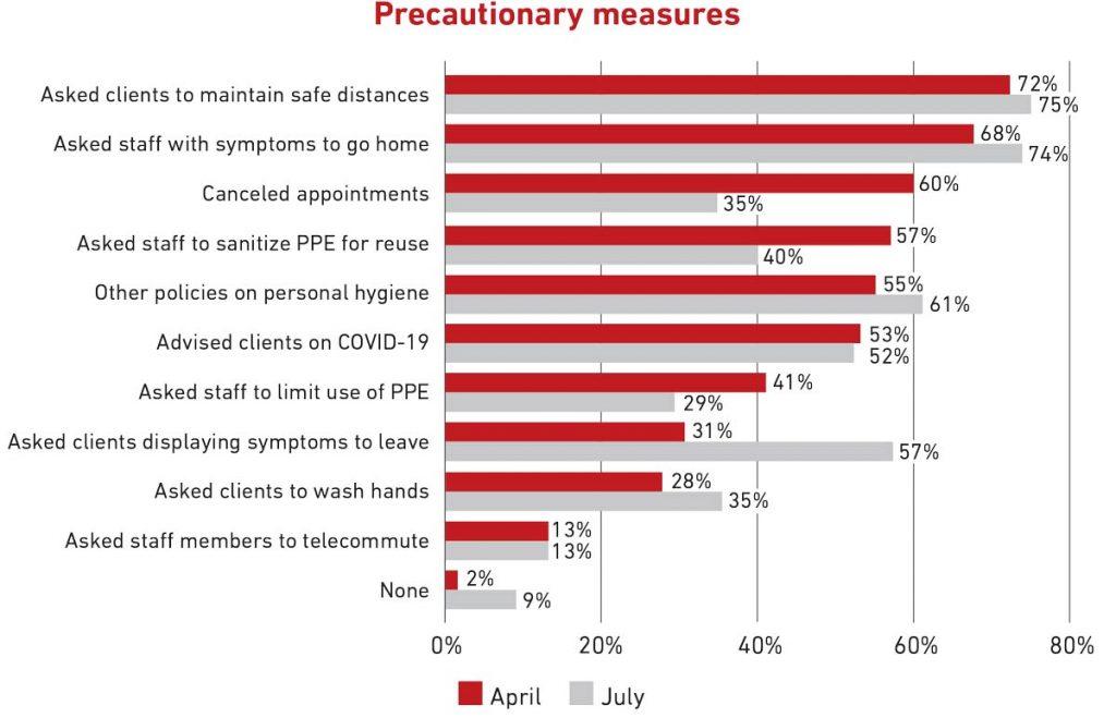 AVMA-Precautionary-Measures-Chart