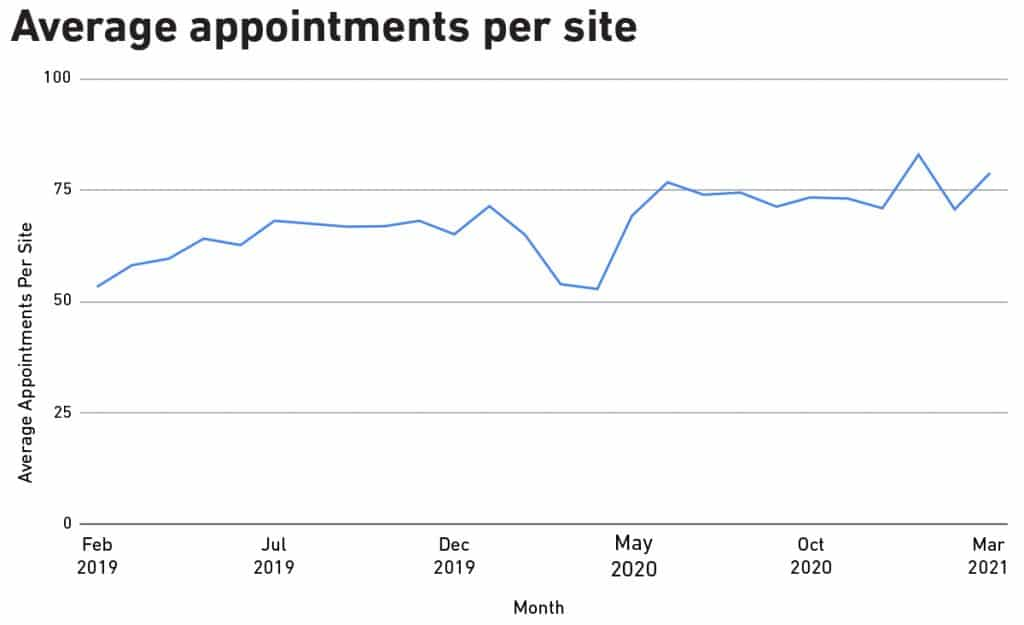 Chart of online vet appointments per website.