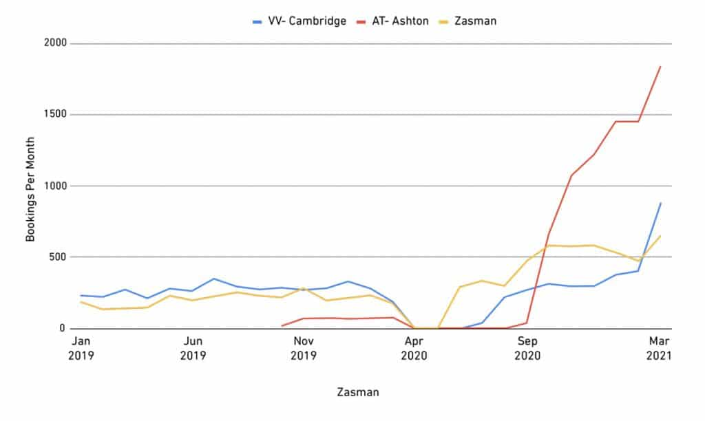 Chart of online vet appointments or bookings per month.